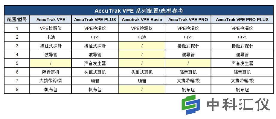 美国AccuTrak VPE系列超声波检漏仪标配 选型.png